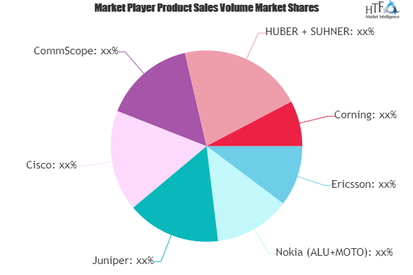 Wireless Infrastructure Market is Thriving Worldwide | Ericsson, Nokia, Juniper, Cisco