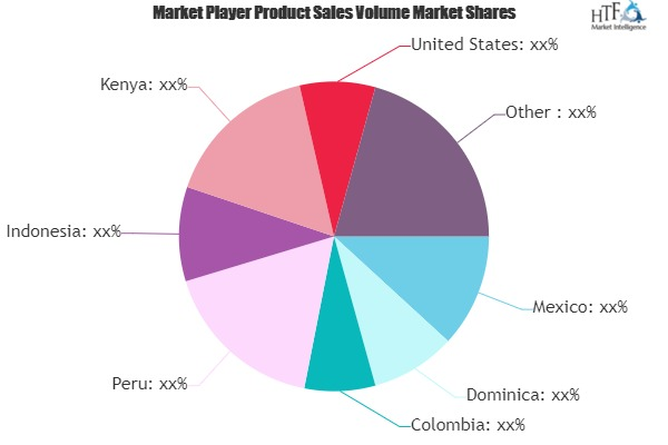 Avocado Market to See Huge Growth by 2025 | Calavo, Henry Avocado, West Pak Avocado, Mission Produce