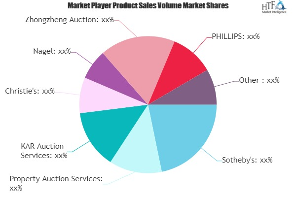 Auction Services Market Next Big Thing | Major Giants- Sotheby\'s, Christie\'s, Nagel