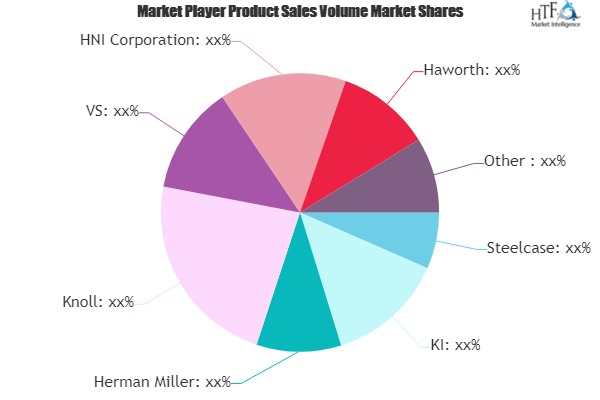 Educational Furniture Market to see Major Growth by 2025| Herman Miller, Steelcase, Disney Furniture