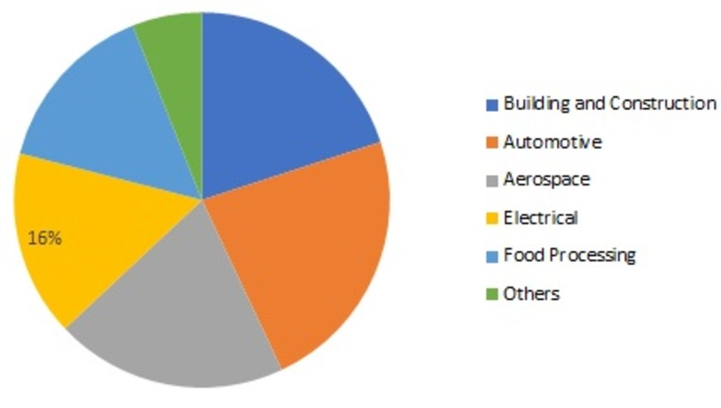 Fluoropolymer Coating Market 2020 - Size, Share, Trends, Top Major Key Players, Investment Plans, Historical Data and Forecast 2025