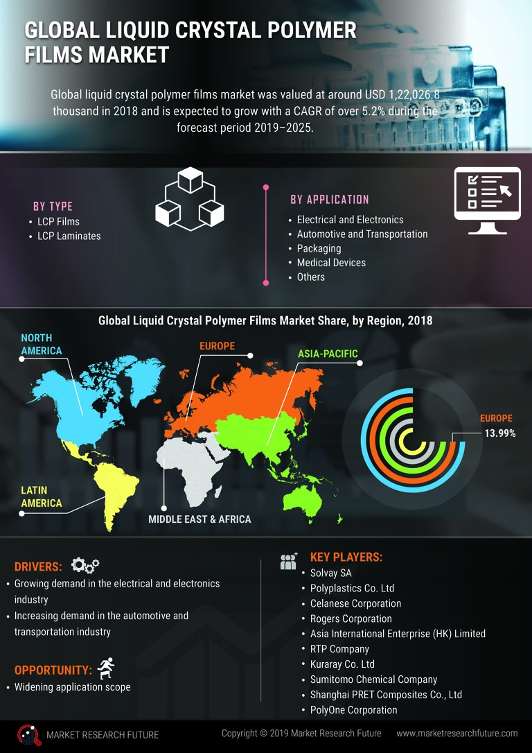 Liquid Crystal Polymer (LCP) Films and Laminates Market 2020 - Analysis, Trends, Top Manufacturers, Share, Growth, Statistics, Opportunities and Forecast to 2023
