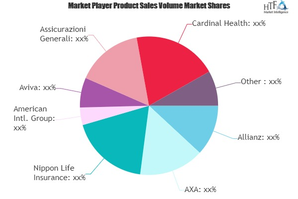 Engineering Insurance Market is Thriving Worldwide | Allianz, AXA, Aviva, Cardinal Health