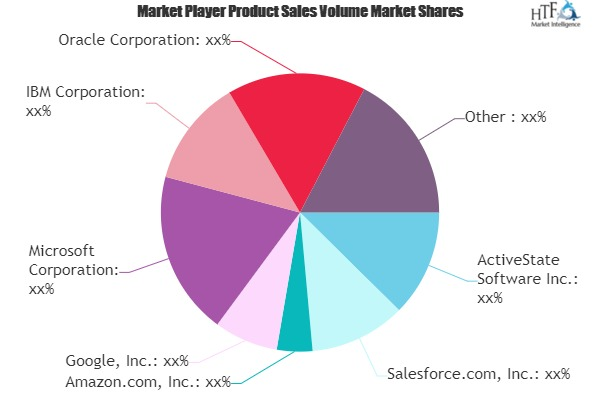 Platform as a service Market Next Big Thing | Major Giants- ActiveState Software, Salesforce, Amazon