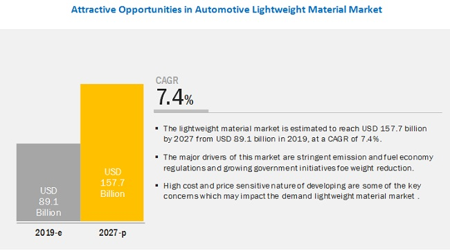 How would the growing trend of electric vehicles impact the automotive lightweight material market over the next 8 years?