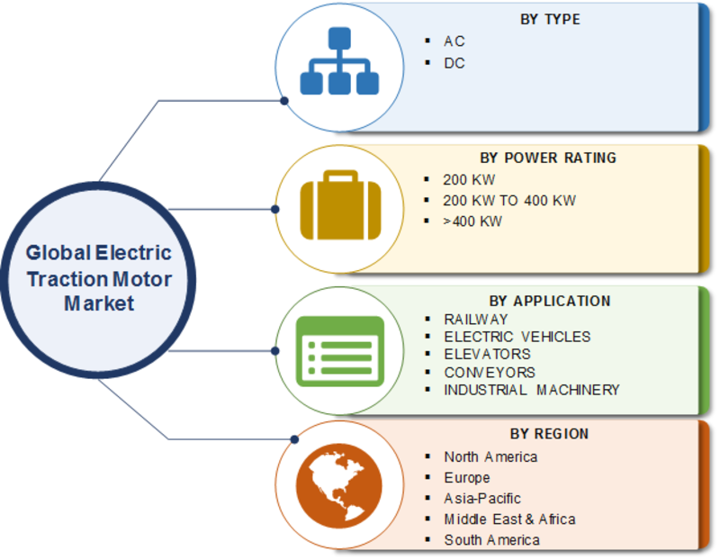 Electric Traction Motor Market 2020 | Current Industry Scenario, Analysis by Power Rating, Share, Size, Applications, Growth Insight, Segments and Opportunity Assessment by 2023