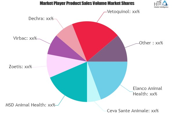 Dog Prescription Drugs Market to See Massive Growth by 2025 | Elanco Animal Health, Ceva Sante Animale, MSD Animal Health