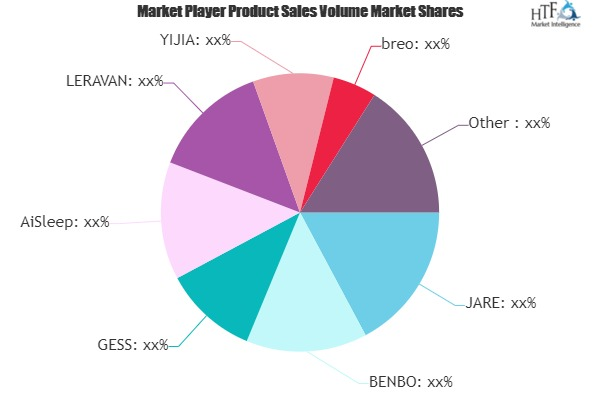 Massage Pillow Market to See Huge Growth by 2025 | JARE, BENBO, GESS, AiSleep