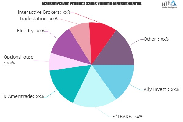 Online Trading Platform Market - Big Changes to Have Big Impact : OptionsHouse, Fidelity, Interactive Brokers