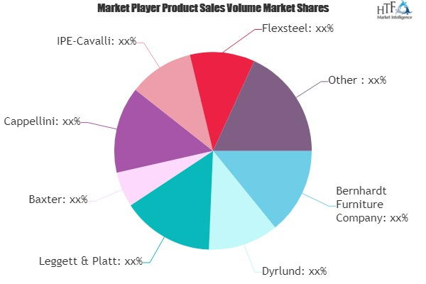 Residential Furniture Market to see Major Growth by 2025 | Bernhardt Furniture Co, Herman Miller, NATUZZI