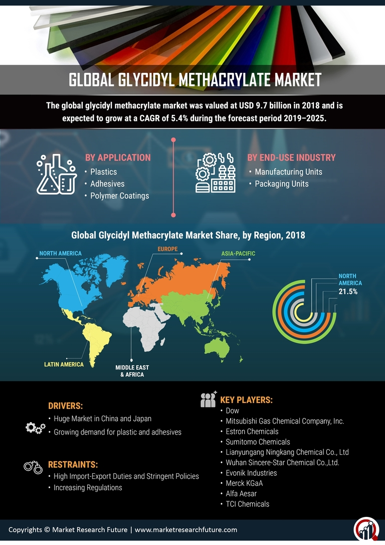 Glycidyl Methacrylate Market Statistics 2020 - Global Leading Players, Industry Updates, Growth Trends, Business Prospects and Future Forecast to 2027