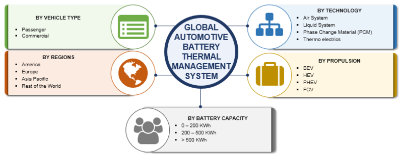 Automotive Battery Thermal Management System Market 2020 -2023: Global Trends, Size, Growth, Supply, Demand and Regional Analysis