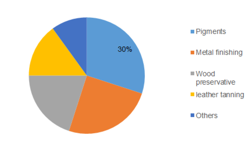 Sodium Dichromate Market 2020 - Global Industry Top 5 Manufacturers Survey by Size, Share, Promising Growth Factors, Business Boosting Strategies and Forecast 2023