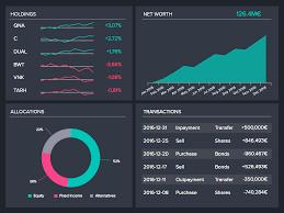 Enterprise Financial Analytics Software Market Next Big Thing | Major Giants Alteryx, Teradata, Qlik, GoodData