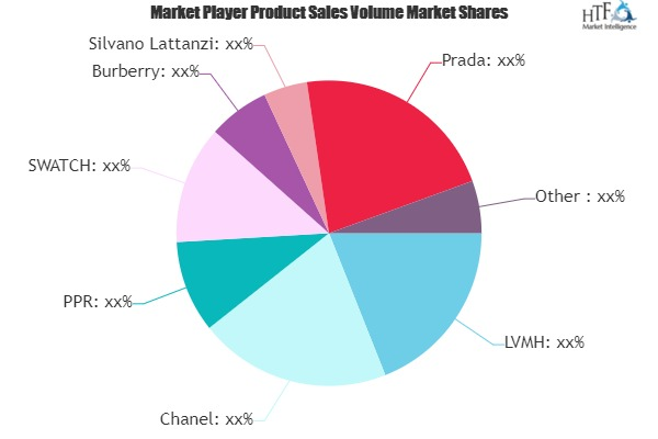 Luxury Footwear Market to See Huge Growth by 2025 | LVMH, Chanel, PPR, SWATCH, Burberry