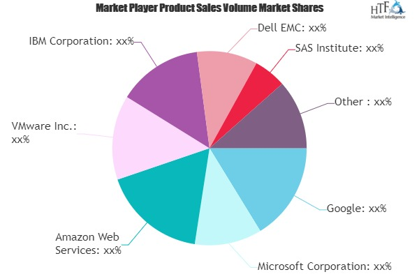 Storage in Big Data Market Next Big Thing | Major Giants- Google, Microsoft, Amazon Web Services, VMware