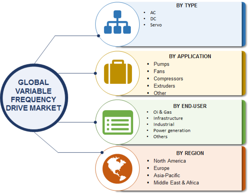 Variable Frequency Drive Market Size, Share Analysis 2020 | Historical Overview, Growth Factor, Top Manufacturers and Business Boosting Strategies till 2023