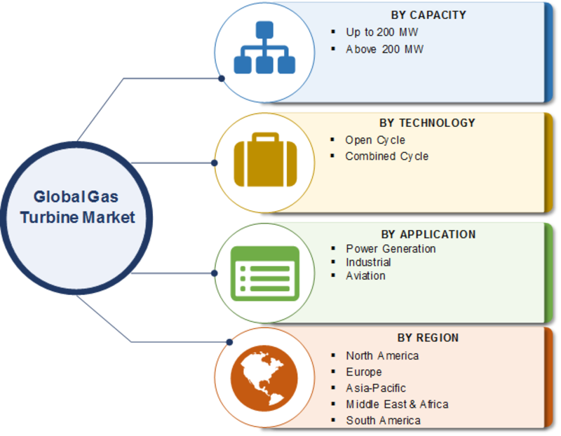 Gas Turbine Market 2020 Growth, Pricing, Features, Reviews & Comparison of Alternatives & Global Industry to Observe Strong Development by 2023
