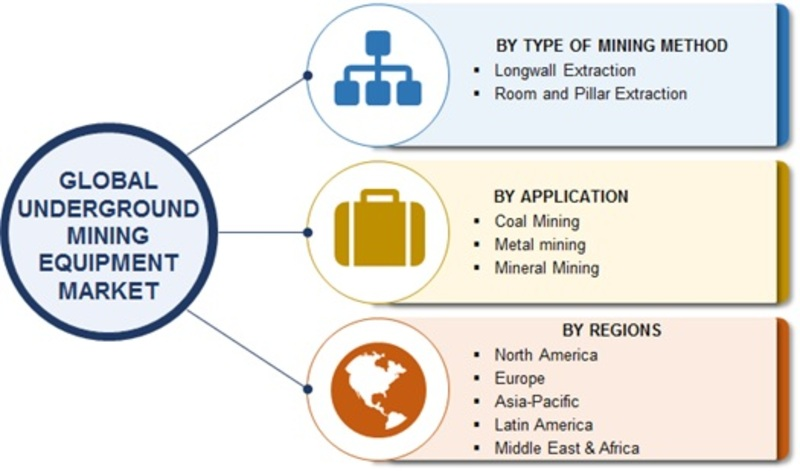 Underground Mining Equipment Market 2020 Global Industry Key Players, Share, Trend, Segmentation and Forecast to 2023