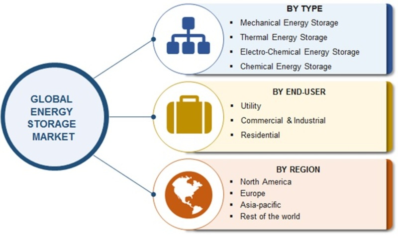 Energy Storage Market 2020| Global Industry Analysis by Size, Share Leaders, Growth Opportunities, Segmentation, Top Key Players Study and Regional Forecast By 2023