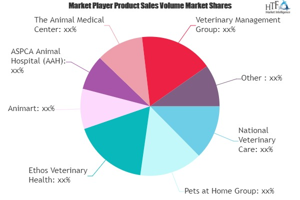 Animal Hospitals and Veterinary Clinics Services Market Worth Observing Growth | National Veterinary Care, Ethos Veterinary Health, Animart