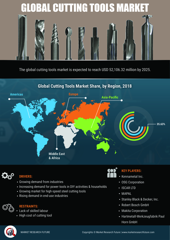 Cutting Tools Market 2020-2023 | Global Leading Growth Drivers, Emerging Audience, Segments, Industry Size, Share, Profits and Regional Analysis by Forecast to 2023