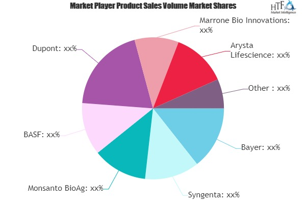 Agricultural Biologicals Market SWOT Analysis of Key Players- Monsanto BioAg, BASF, Dupont