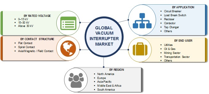 Vacuum Interrupter Market 2020 | Global Industry Analysis by Rated Voltage, Contact Structure, Application, End-Use, Share, Size, Growth Factor, Segmentation and Forecast to 2025