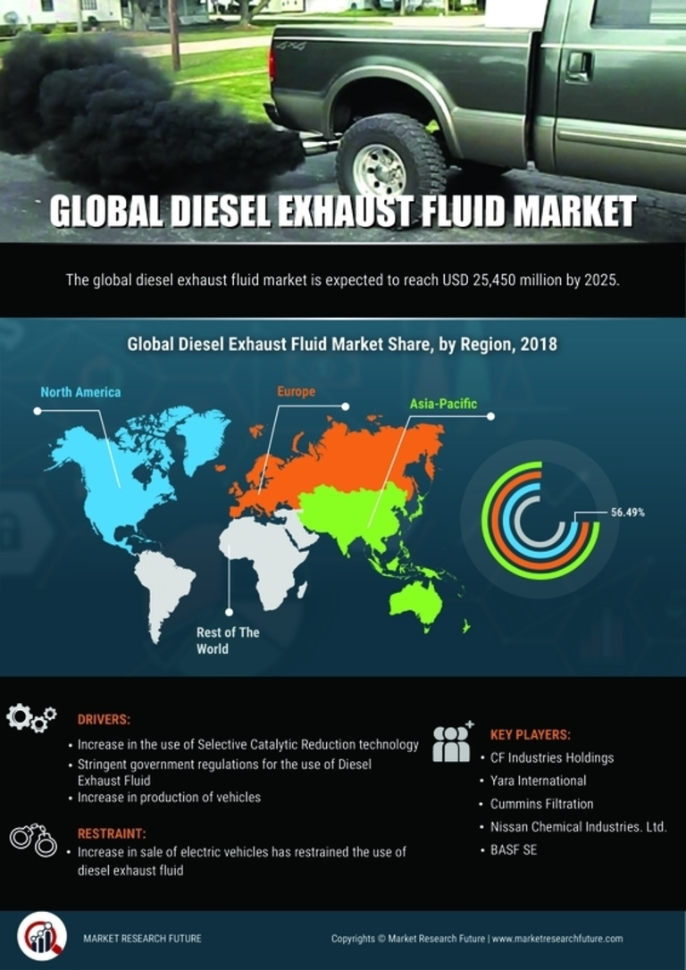 Diesel Exhaust Fluid Global Market Pegged to Expand Robustly| Classification, Application, Industry Chain Overview, SWOT Analysis and Competitive Landscape To 2025