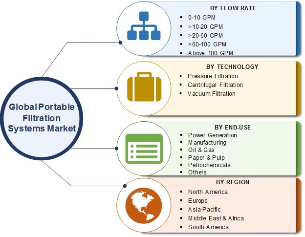 Portable Filtration System Market 2020 Dynamics, Future insights, Growth Opportunities, Emerging Technologies, Leading Players Analysis and Research Methodology till 2025
