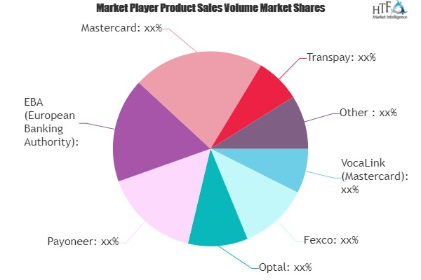 B2B Money Transfer Market : 3 Bold Growth Projections for 2020 | Mastercard, Transpay, Fexco, Optal