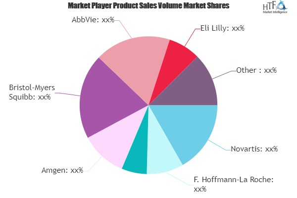 Antibodies Market to See Massive Growth by 2025 | Novartis, Johnson & Johnson Services, Amgen