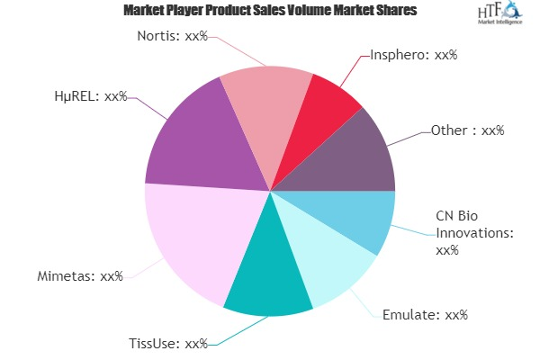 Organ-on-Chip Market May Set New Growth Story | CN Bio Innovations, Emulate, TissUse, Mimetas