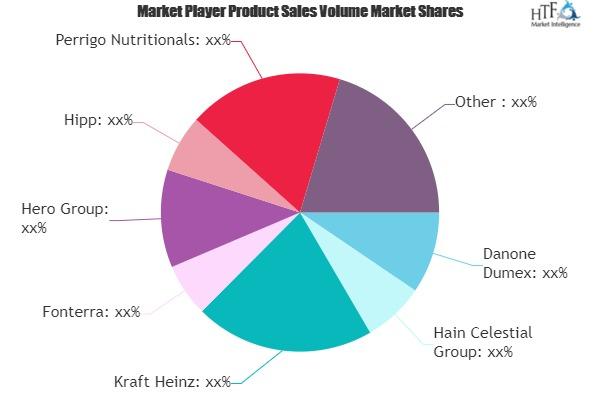 Baby Food Snacks Market to See Huge Growth by 2025   Danone Dumex, Hain Celestial, Kraft Heinz