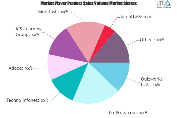 Online Learning Management System Market to See Massive Growth by 2025: ProProfs.com, TalentLMS, 360Learning Engagement Platform