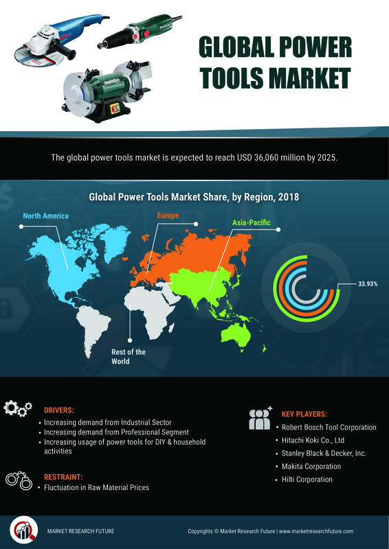 Power Tools Market\'s Global Spread May bring Lucrative Chances for Investments| Worldwide Overview By Industry Size, Market Share, Future Trends, Growth Factors and Leading Players