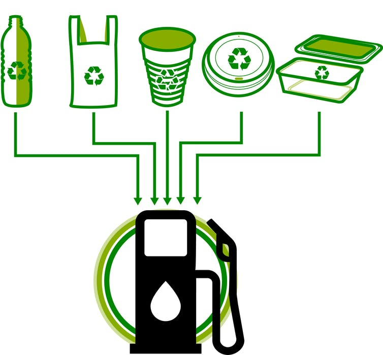 Plastic-to-Fuel Technologies Market Global Market 2020 By Top Key Players, Technology, Production Capacity, Ex-Factory Price, Revenue And Market Share Forecast Outlook 2026