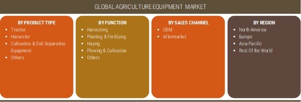 Agriculture Equipment Market To Develop Earning Potential To USD 135 Billion By 2025| Global Industry Dynamics, Corporate Financial Plan, Business Competitors, Emerging Technologies, Supply and Revenu