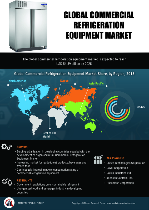 Commercial Refrigeration Equipment Market SWOT Analysis and Competitive Landscape By 2025 With Worldwide Overview By Size, Share, Global Leaders, Drivers-Restraints, Major Segments and Regional Trends