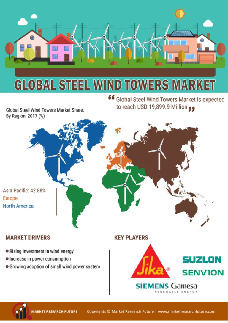 Steel Wind Tower Market 2020: Global Industry Dynamics, Corporate Financial Plan, Business Competitors, Emerging Technologies, Supply and Revenue with Regional Trends By Forecast 2023