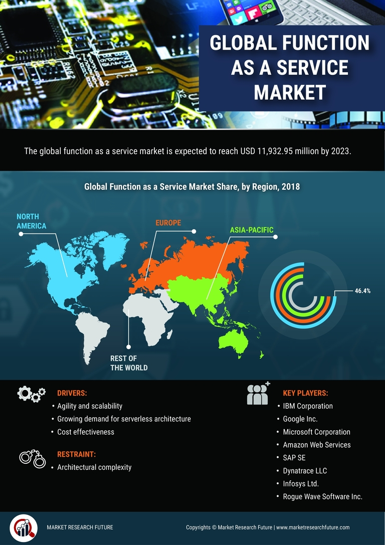 Function as a Service Market 2020 : Global Industry Key Players, New Trends, Business Share, Size, Growth, Opportunity Assessment And Major Drivers