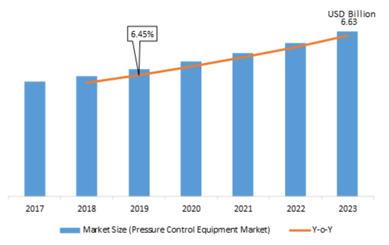 Pressure Control Equipment Market Robust Expansion by Top Key Manufactures | Worldwide Overview By Size, Share, Trends, Segments, Leading Players, Demand and Supply With Regional Forecast By 2023