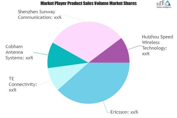 5G Antennas Market Next Big Thing | Major Giants- Ericsson, TE Connectivity, Cobham Antenna Systems