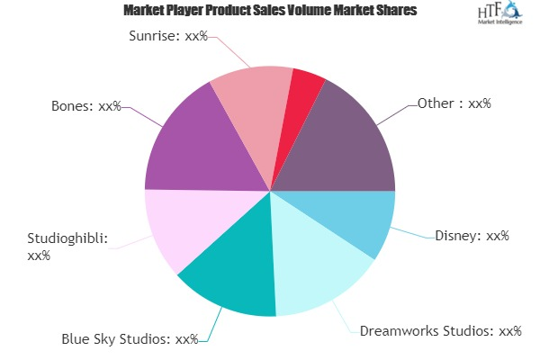 Animation Market Sets the Table for Continued Growth | Disney, Dreamworks Studios, Blue Sky Studios