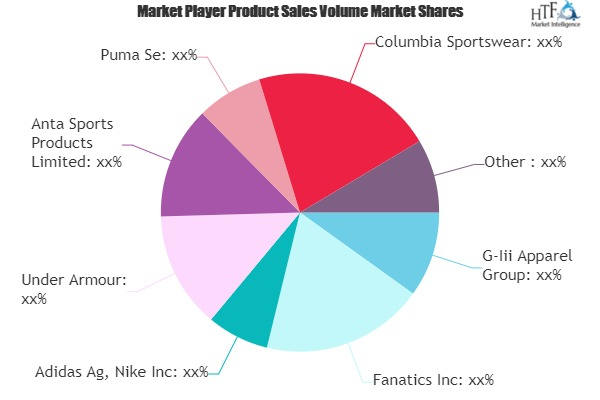 Licensed Sports Merchandise Market: 3 Bold Projections for 2020 | Adidas, Nike, Under Armour, Puma