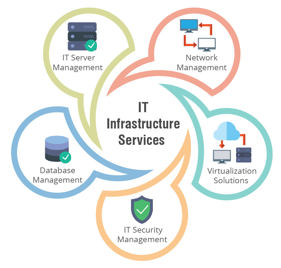 IT Infrastructure Services Market to See Huge Growth (CAGR 11.1%) | Microsoft Corporation, IBM Corporation, Fujitsu, Dell EMC