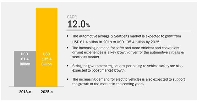 Automotive Airbags & Seatbelts Market to Witness Exponential Growth by 2025