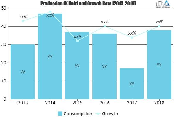 Smart Motors Market May Set New Growth Story | Rockwell Automation, Moog Animatics, General Electric