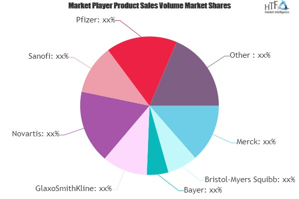 Anti-Cancer Drug Market to Witness Huge Growth by 2025 | Merck, Bristol-Myers Squibb, Bayer