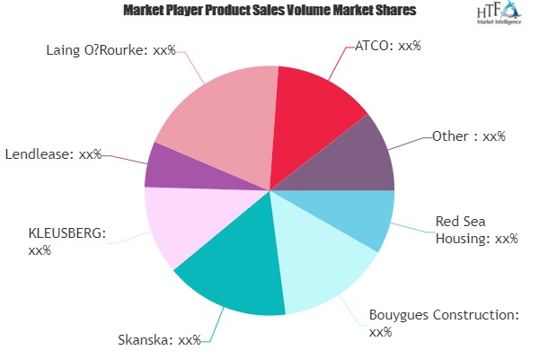 Permanent Modular Construction Market to Witness Massive Growth by 2025 | Red Sea Housing, Bouygues Construction, Skanska